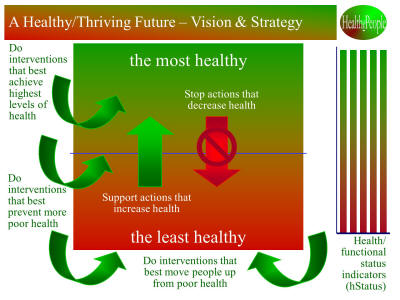 HealthePeople Vision and Strategy