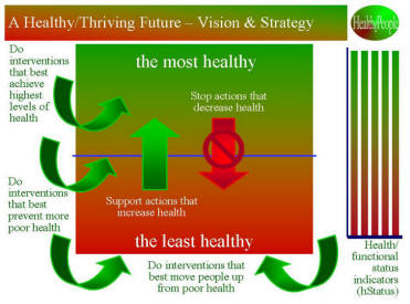 HealthePeople Strategy Graphic